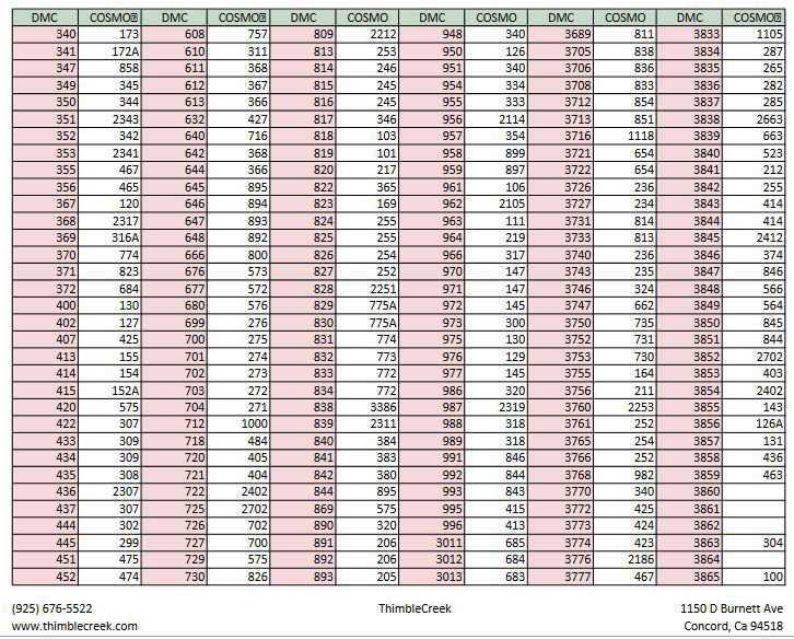 DMC TO COSMO Conversion Chart 2